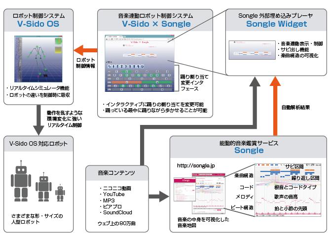 図1:「V-Sido × Songle」のシステム構成図