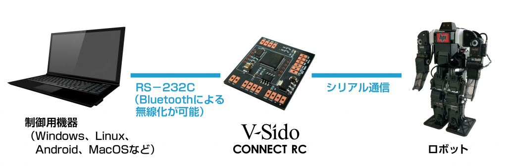 V-Sido CONNECT RC