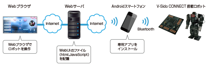 Web Controller for V-Sido CONNECT SYSTEM