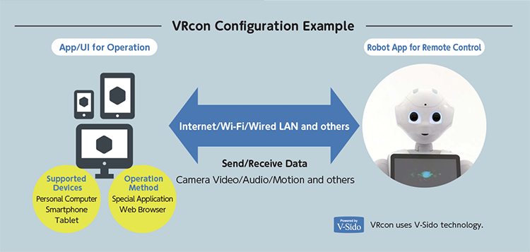 vrcon configuration example