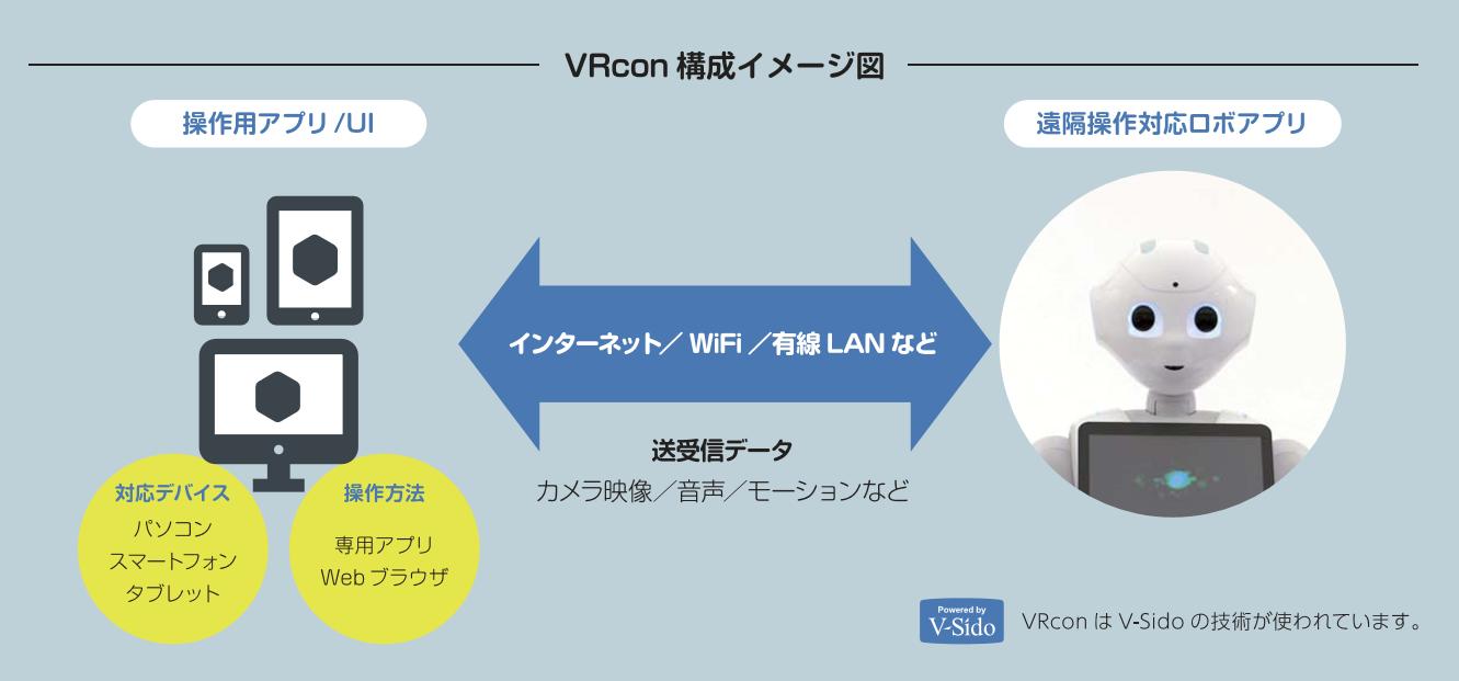 vrcon_net